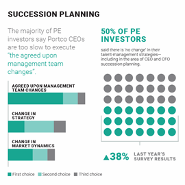 succession planning private equity leadership survey