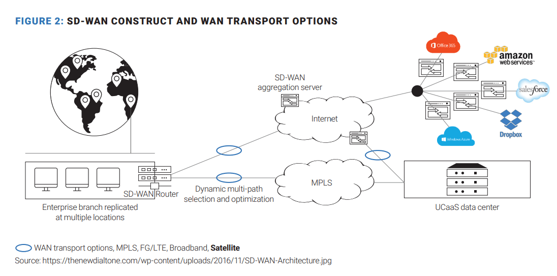 sd wan constrct transport options