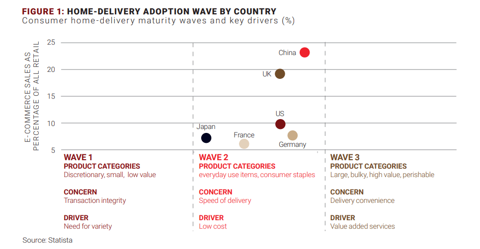 delivery adoption country 2019