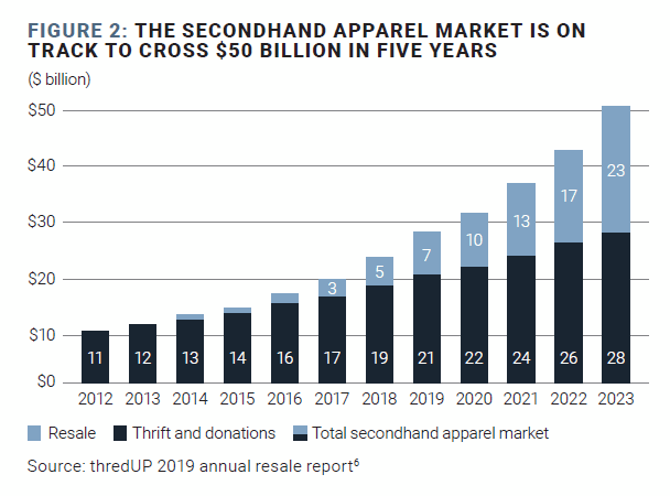 retailers secondhand apparel market figure2 2019