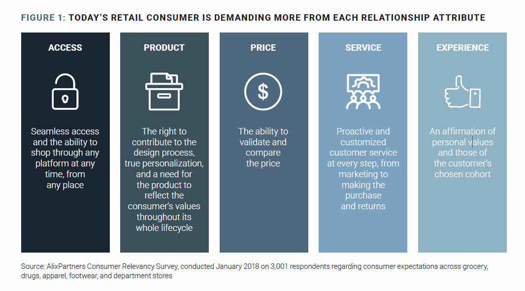 retailers consumer demand figure1 2019