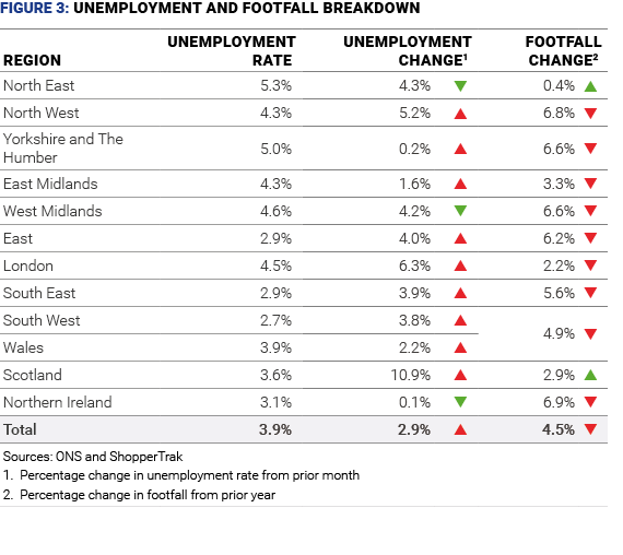 uk retail footfall unemployment aug 2019