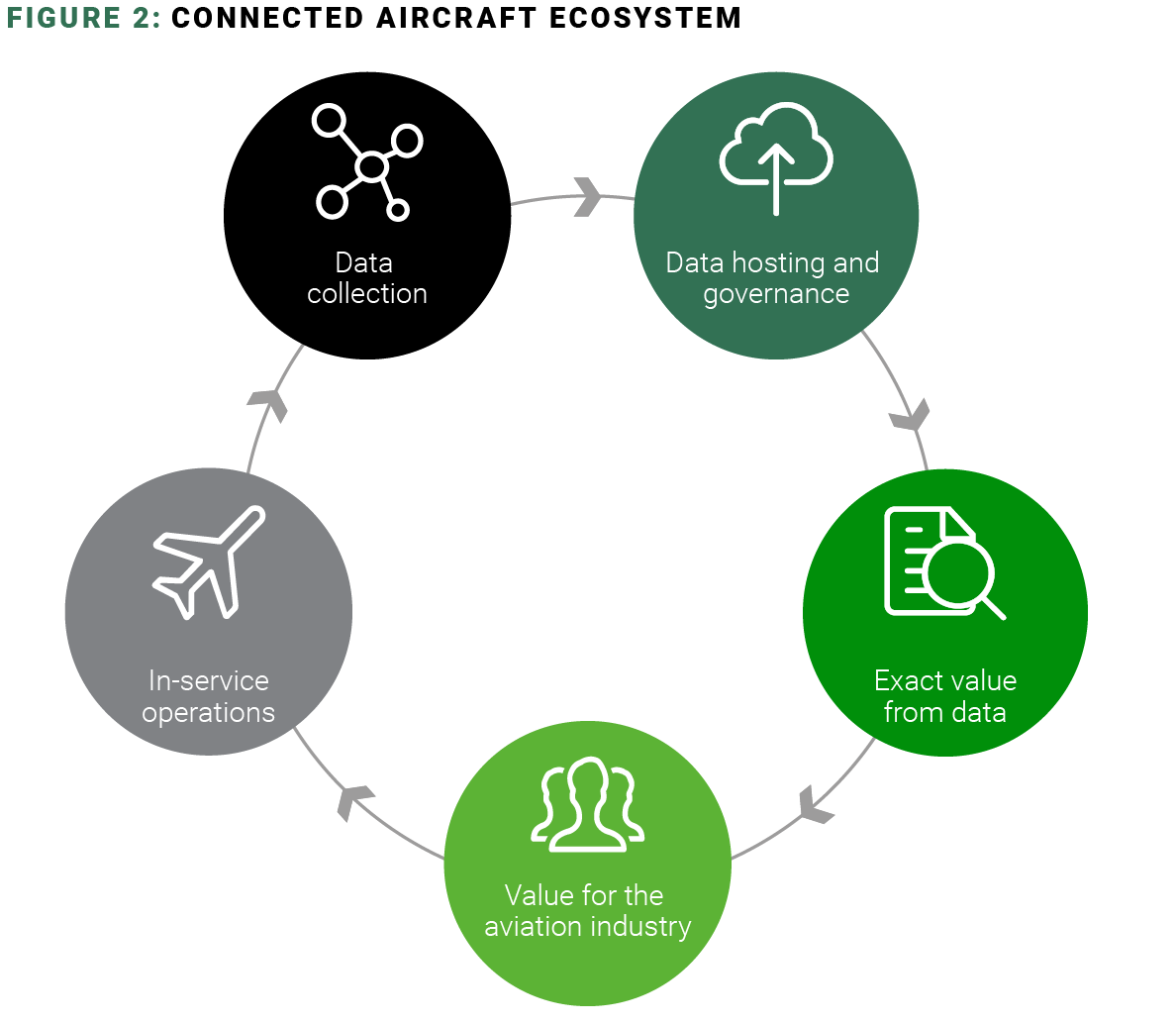 connected aircraft ecosystem 2019
