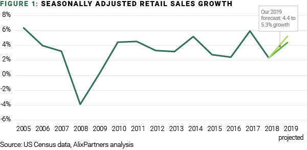 retail seasonal sales growth sept 2019