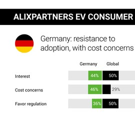 alixpartners electric-vehicle consumer study germany 2019