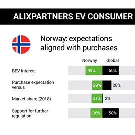 alixpartners electric-vehicle consumer study norway 2019