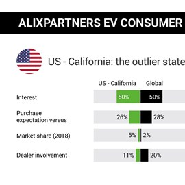 alixpartners electric-vehicle consumer study california 2019