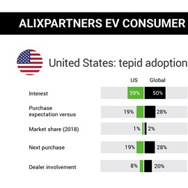 alixpartners electric-vehicle consumer study united states 2019