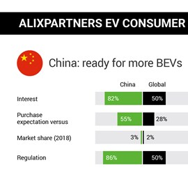 alixpartners electric-vehicle consumer study china 2019