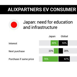 alixpartners electric-vehicle consumer study japan 2019
