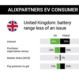 alixpartners electric-vehicle consumer study united kingdom 2019