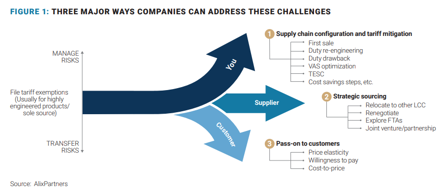 supply chain tarriff challenges 2019