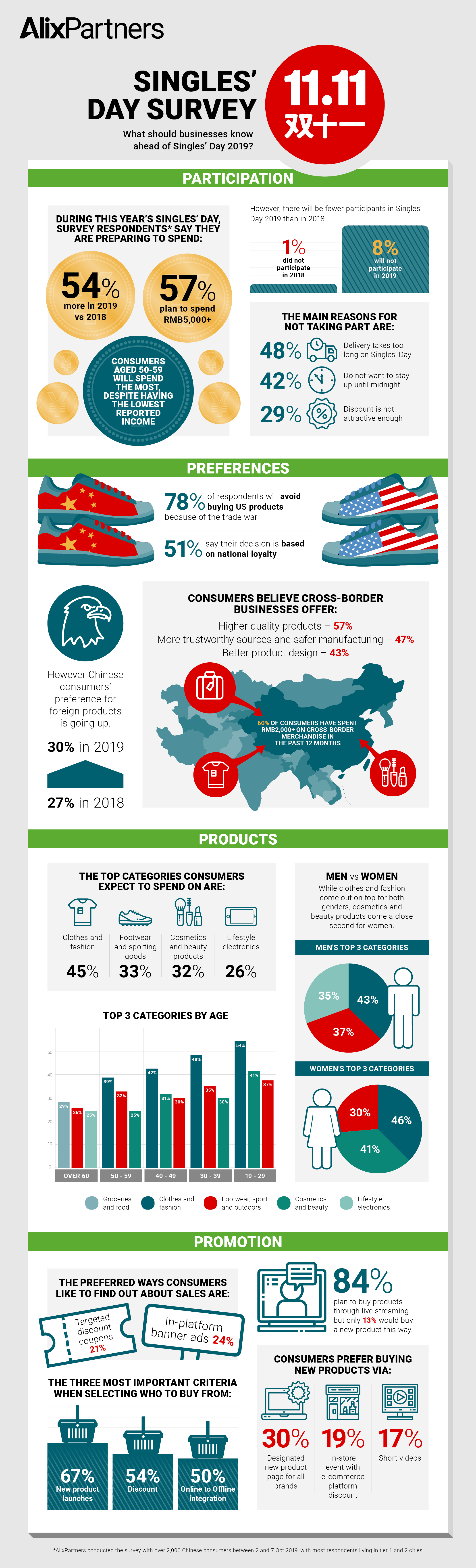 singles day infograhic china 2019