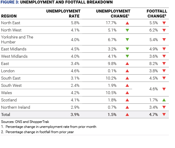 figure 3 unemployment and footfall breakdown october 19  01