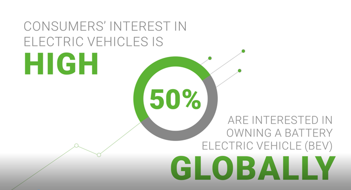 electric vehicle consumer survey 2019