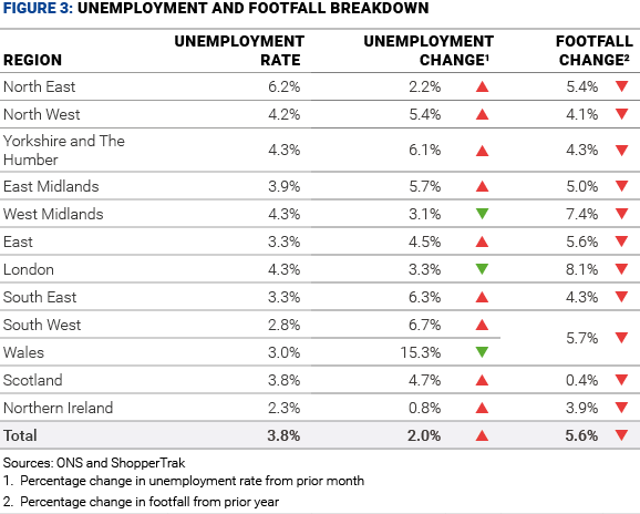 figure 3 unemployment and footfall breakdown december 19