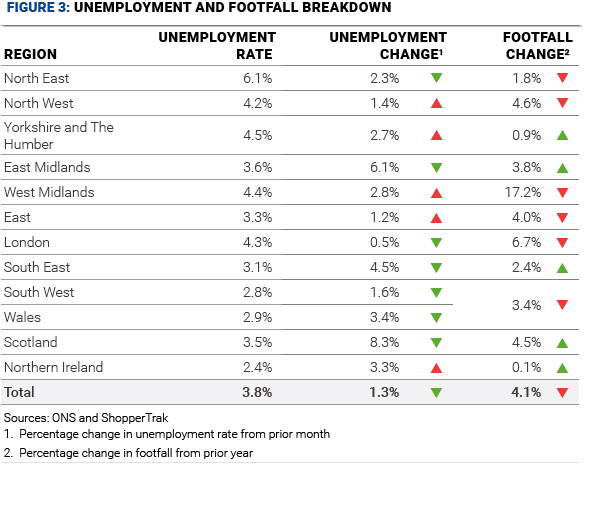 figure 3 unemployment and footfall breakdown february 20  01