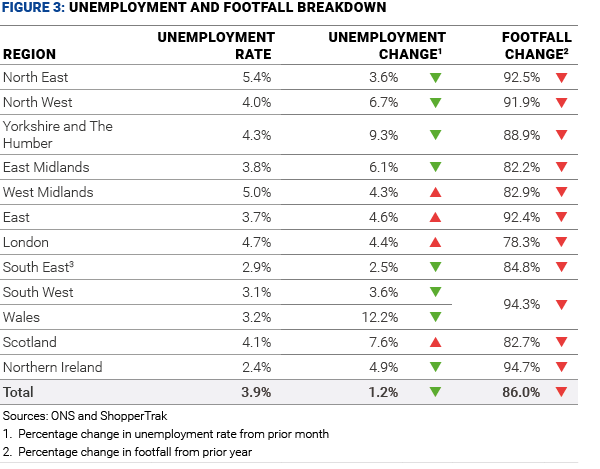 figure 3 unemployment and footfall breakdown may 20  01v2