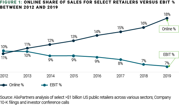 figure 1 june 2020 retail viewpoint chart v2 01