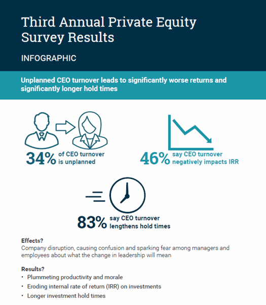 alixpartners private equity survey 2018