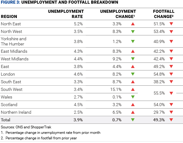 figure 3 unemployment and footfall breakdown aug 20 v01