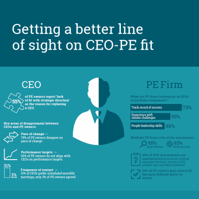 pe survey infographic poster