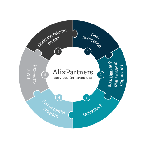 alixpartners fas services 2 01 72dpi