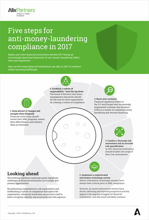 Five Steps For Anti Money Laundering Compliance In 2017